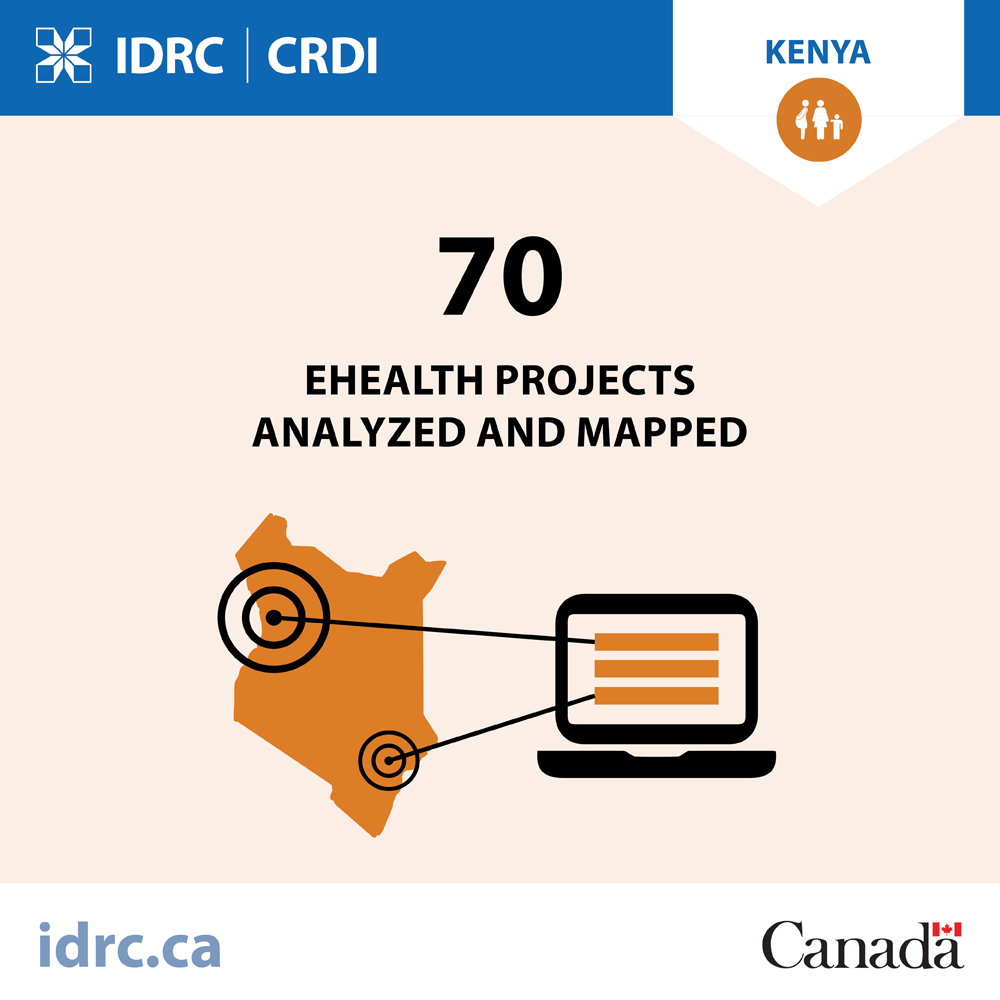 graphic: 70 e-Health projects analysed and mapped
