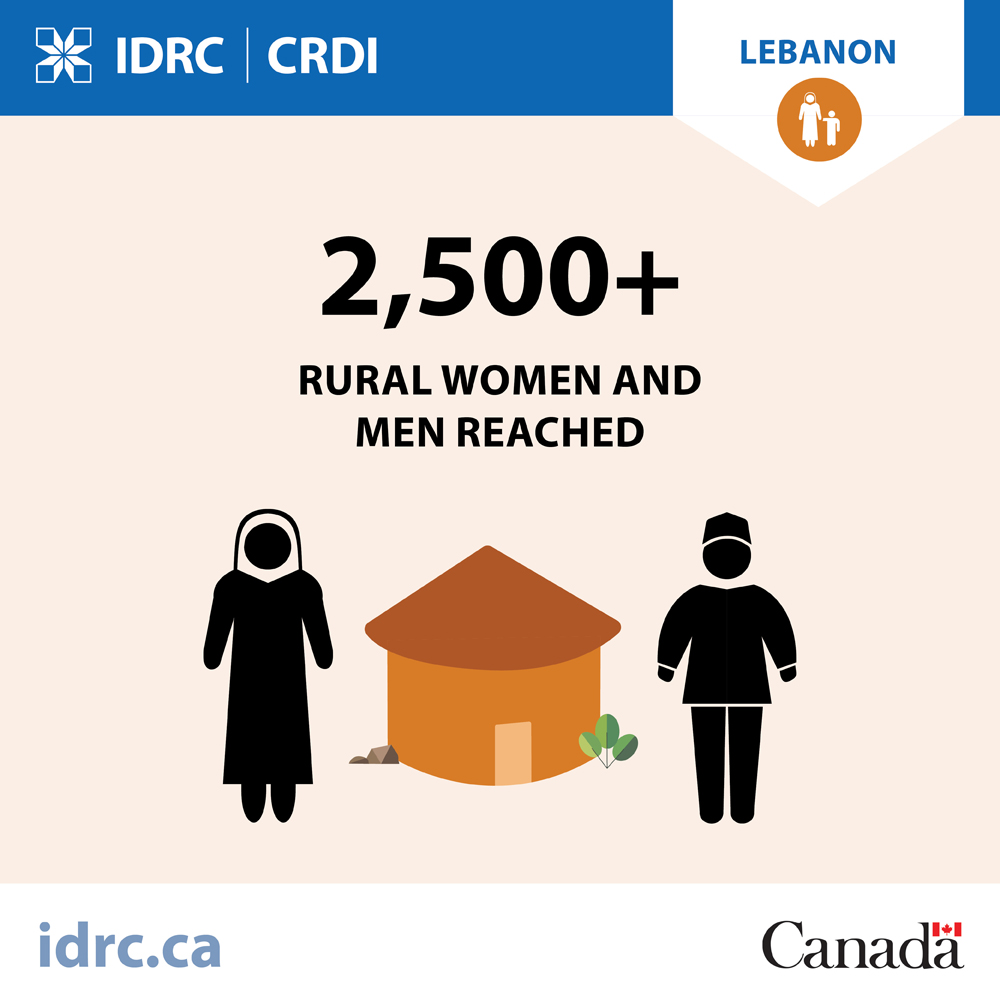 graphic: 2,500 plus rural women and men reached