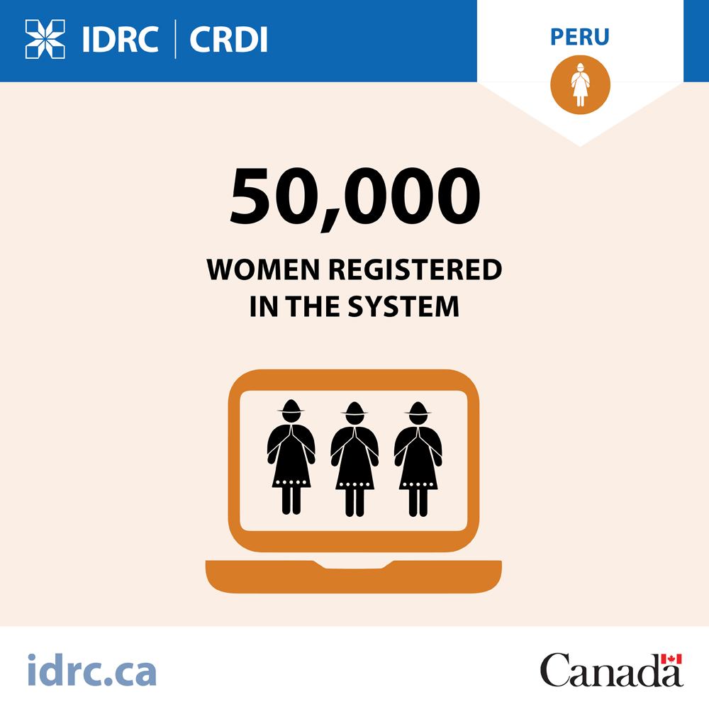 graphic: 50,000 women registered in the system