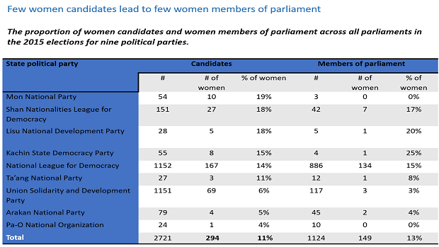 The proportion of women candidates and women members of parliament across all parliaments in the 2015 elections for nine political parties.