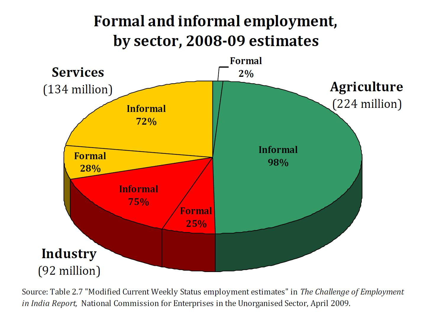 formal-and-informal-employment-by-sector_0.jpg