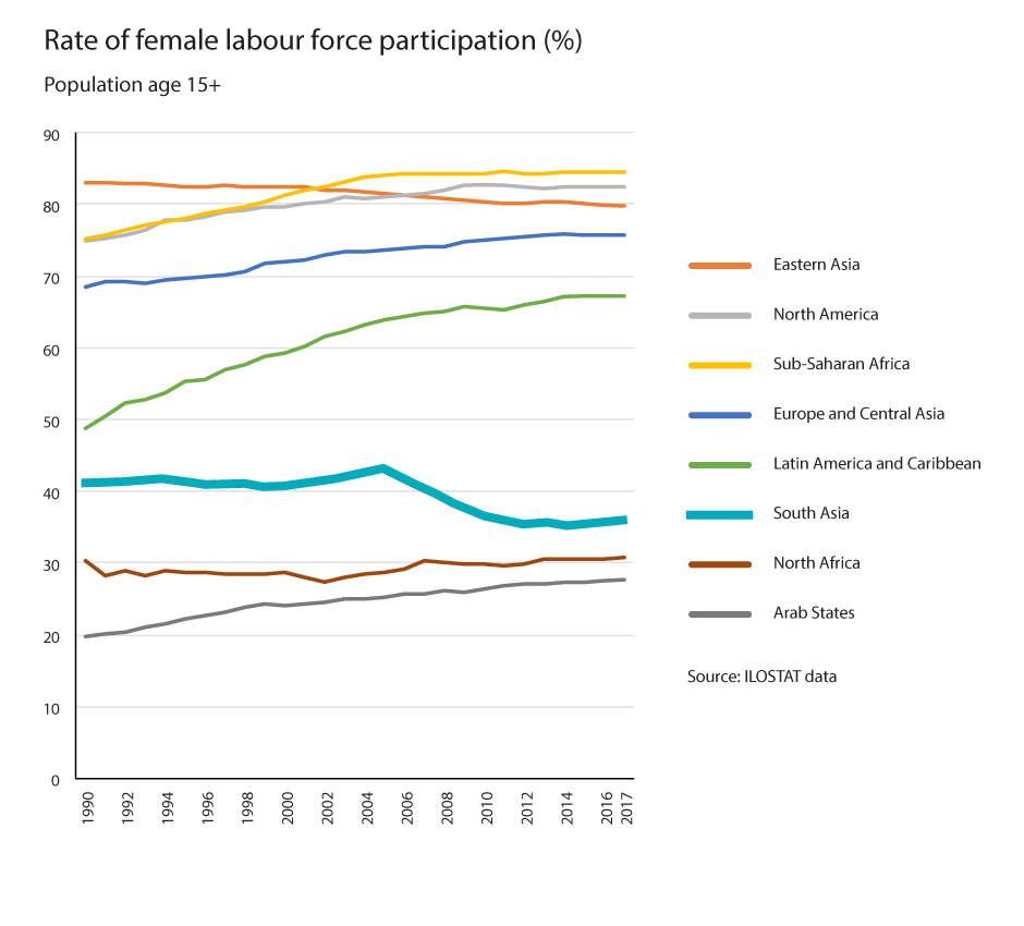 linear chart: rate of female labour force participation in percentage