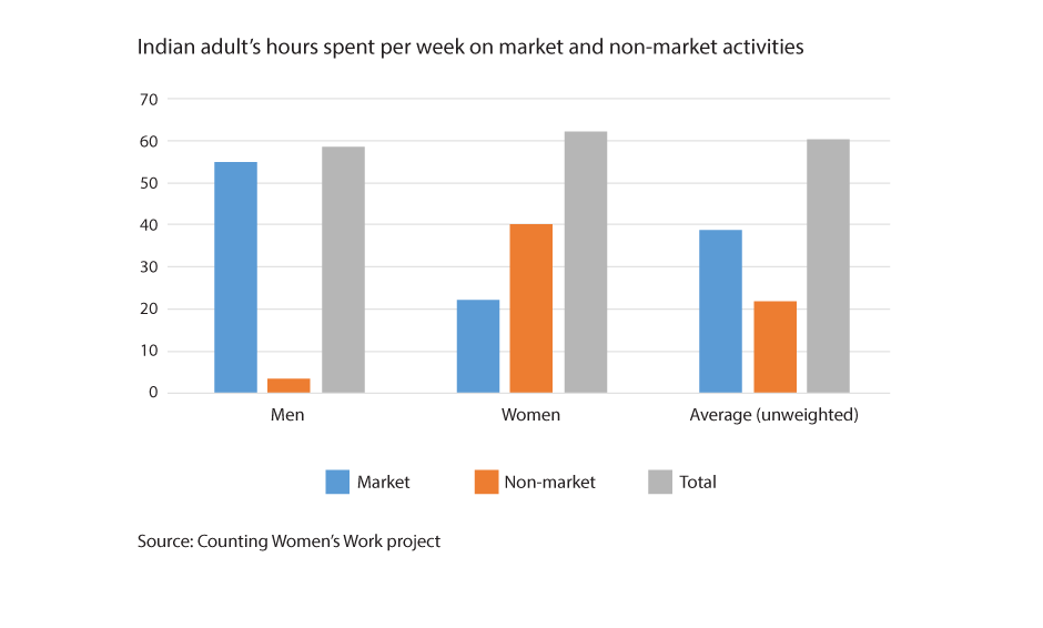 Column chart: Indian adults hours spent per week on market and non-market activities