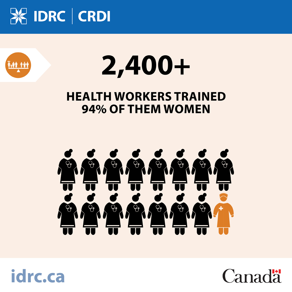 graphic: 2,400 plus health workers trained 94% of them women