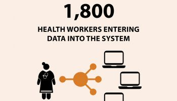 graphic: 1,800 health workers entering data into the system